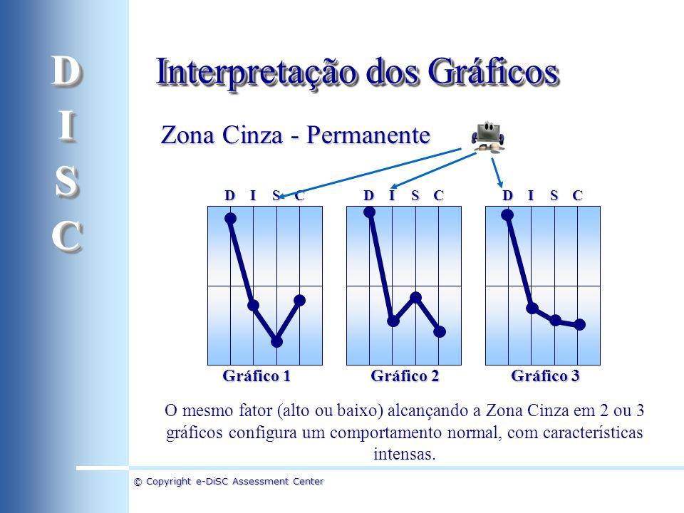 © Copyright e-DiSC Assessment Center Zona Cinza - Permanente DICSDICSDICS O mesmo fator (alto ou baixo) alcançando a Zona Cinza em 2 ou 3 gráficos con