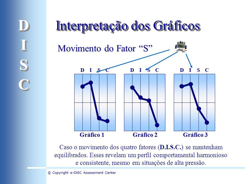 © Copyright e-DiSC Assessment Center Movimento do Fator S DICSDICSDICS Caso o movimento dos quatro fatores (D.I.S.C.) se mantenham equilibrados. Esses