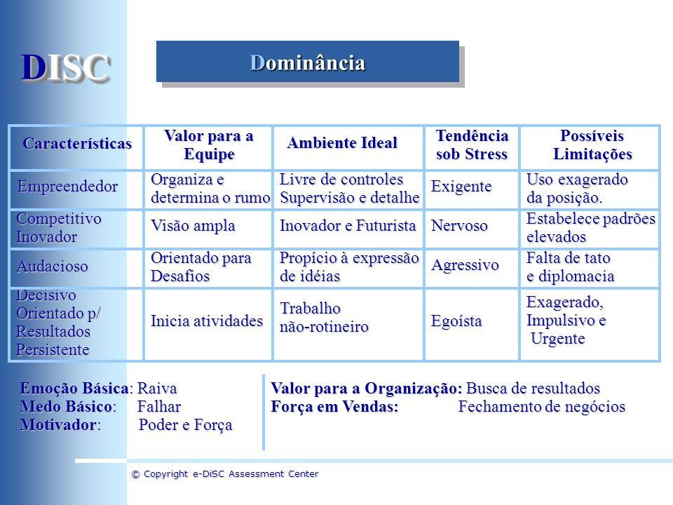 © Copyright e-DiSC Assessment Center Dominância Características Valor para a Equipe Ambiente Ideal Tendência sob Stress PossíveisLimitaçõesEmpreendedo