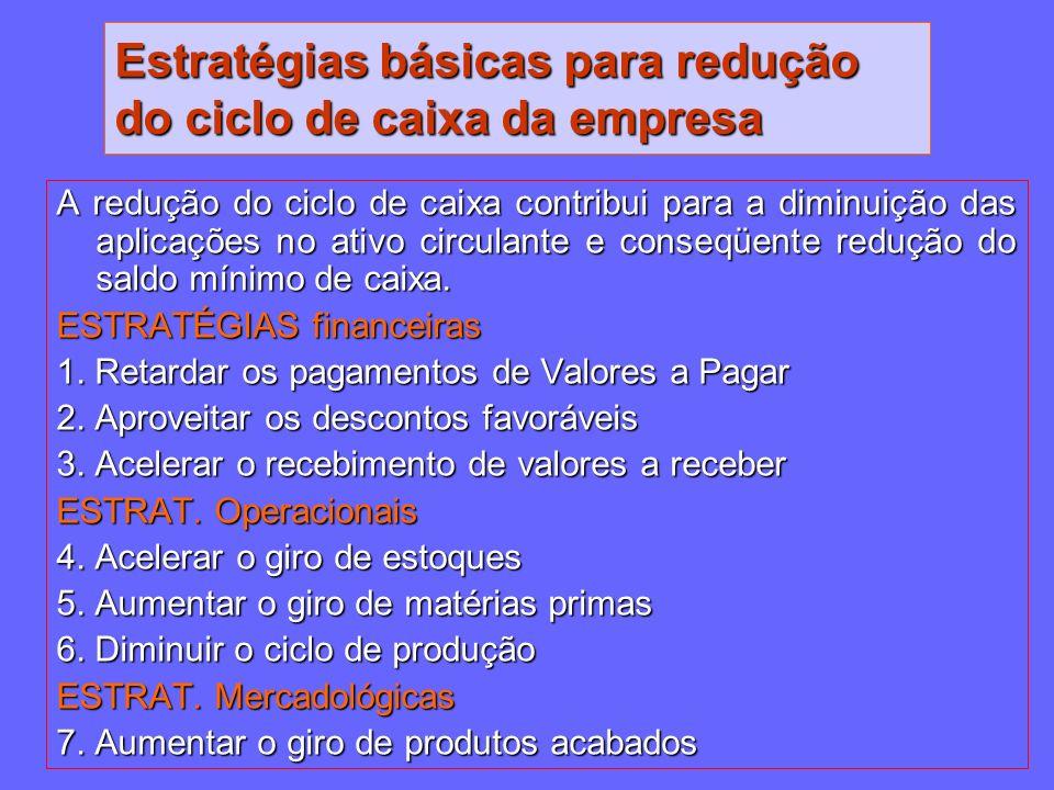 Estratégias básicas para redução do ciclo de caixa da empresa A redução do ciclo de caixa contribui para a diminuição das aplicações no ativo circulan