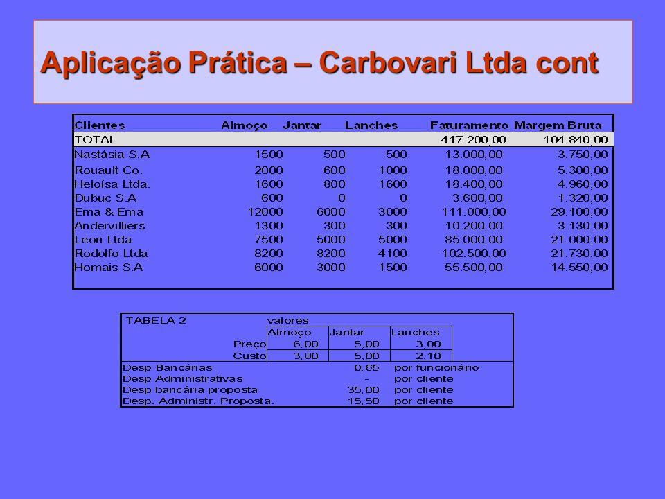 Aplicação Prática – Carbovari Ltda cont