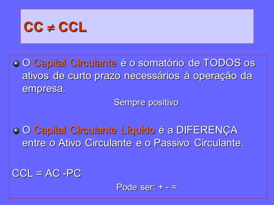 CC CCL O Capital Circulante é o somatório de TODOS os ativos de curto prazo necessários à operação da empresa. Sempre positivo Sempre positivo O Capit