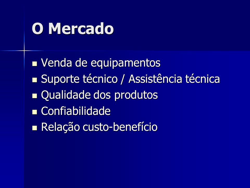 O Mercado Venda de equipamentos Venda de equipamentos Suporte técnico / Assistência técnica Suporte técnico / Assistência técnica Qualidade dos produtos Qualidade dos produtos Confiabilidade Confiabilidade Relação custo-benefício Relação custo-benefício