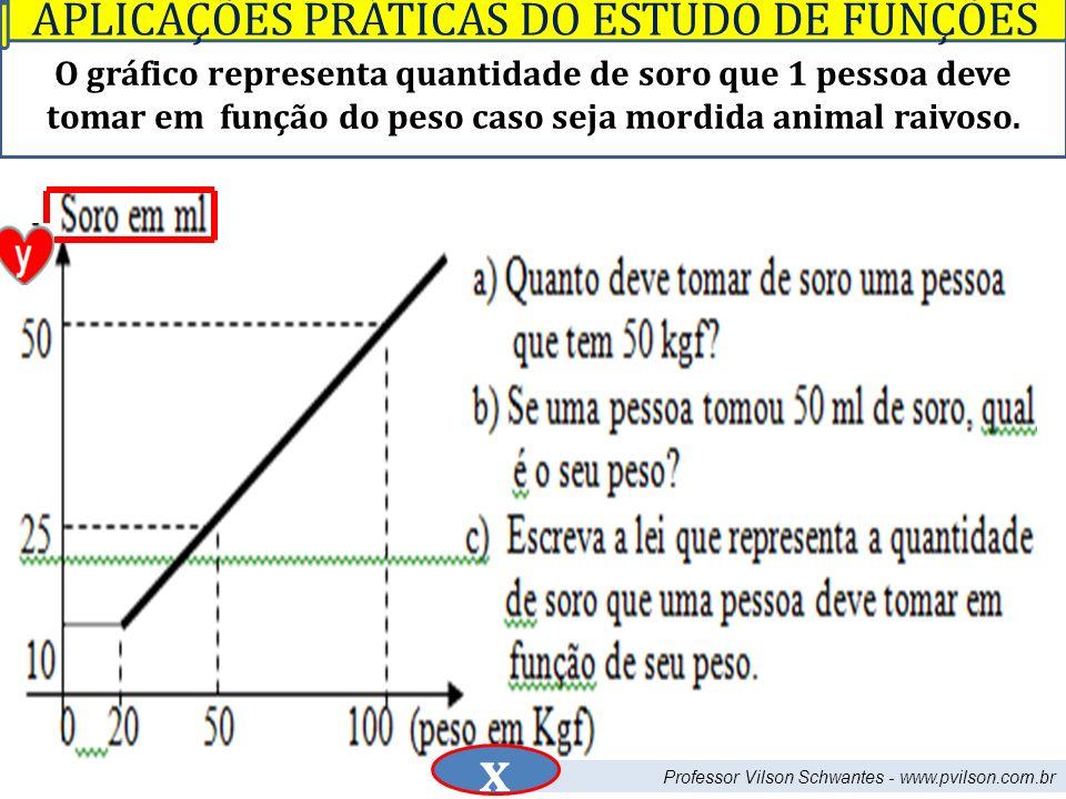 Professor Vilson Schwantes - www.pvilson.com.br O gráfico representa quantidade de soro que 1 pessoa deve tomar em função do peso caso seja mordida animal raivoso.