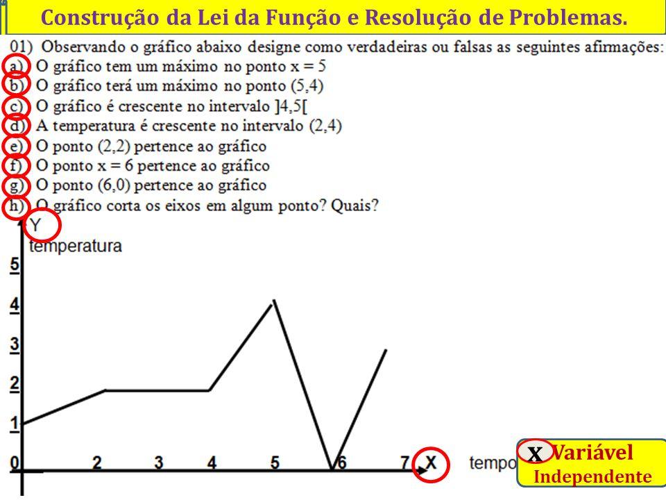 Construção da Lei da Função e Resolução de Problemas. Professor Vilson Schwantes - www.pvilson.com.br Variável Independente x