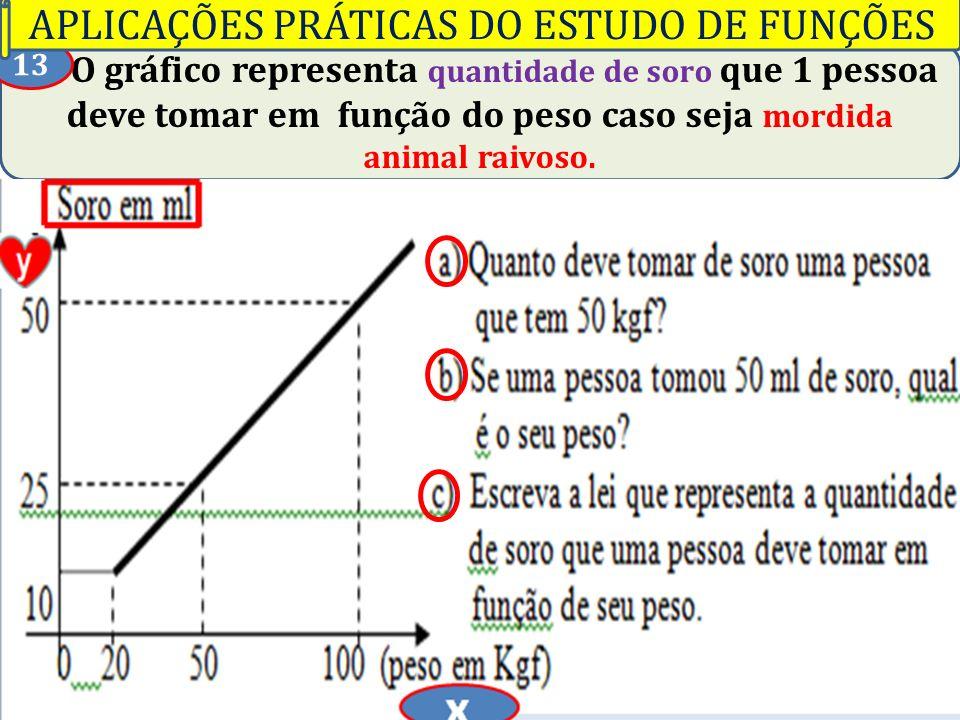 Professor Vilson Schwantes - www.pvilson.com.br O gráfico representa quantidade de soro que 1 pessoa deve tomar em função do peso caso seja mordida an