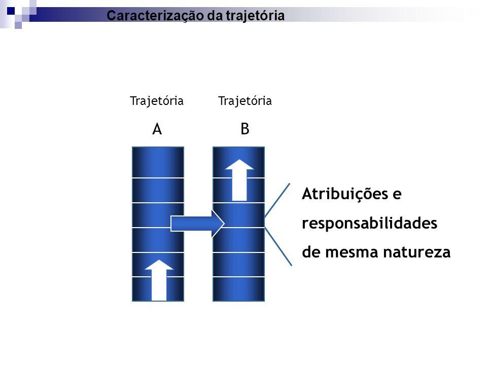Atribuições e responsabilidades de mesma natureza Trajetória A Trajetória B Caracterização da trajetória