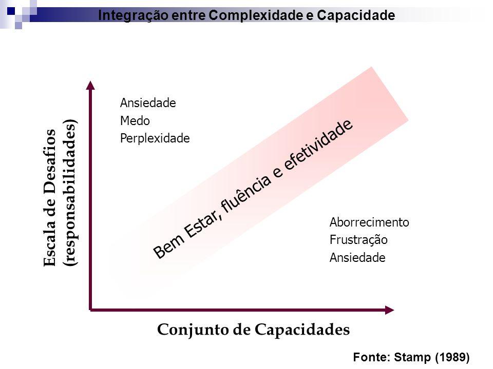 Integração entre Complexidade e Capacidade Fonte: Stamp (1989) Escala de Desafios (responsabilidades) Conjunto de Capacidades Ansiedade Medo Perplexid
