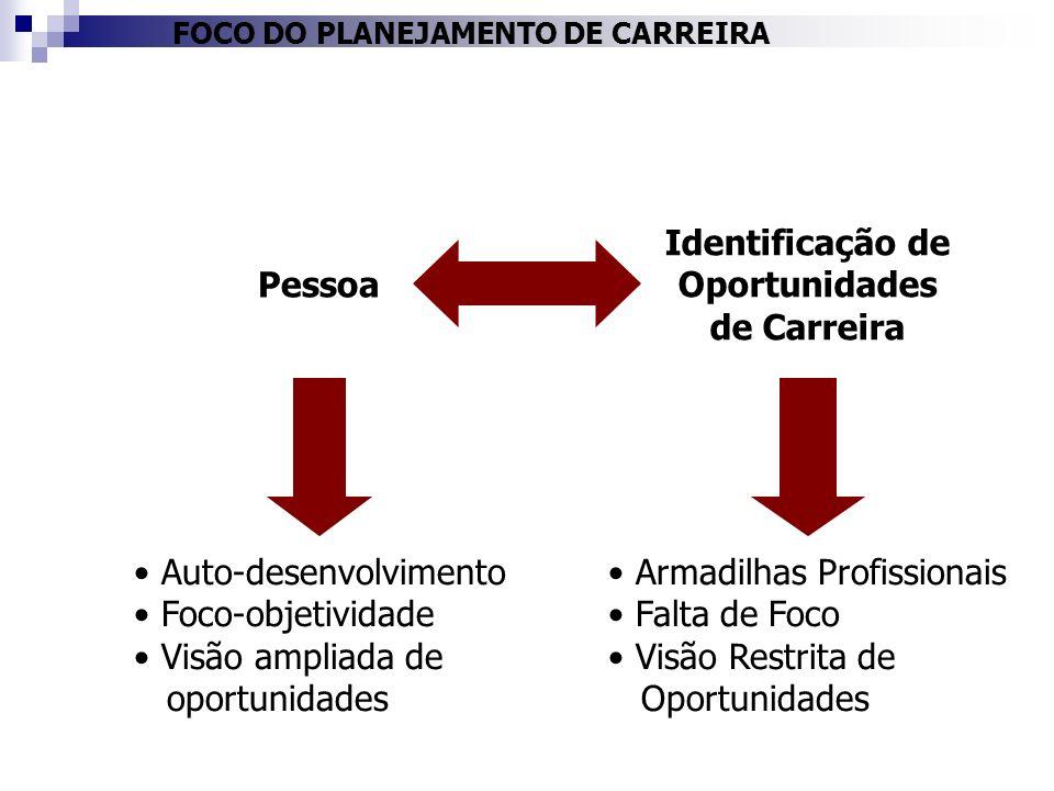 FOCO DO PLANEJAMENTO DE CARREIRA Auto-desenvolvimento Foco-objetividade Visão ampliada de oportunidades Armadilhas Profissionais Falta de Foco Visão R