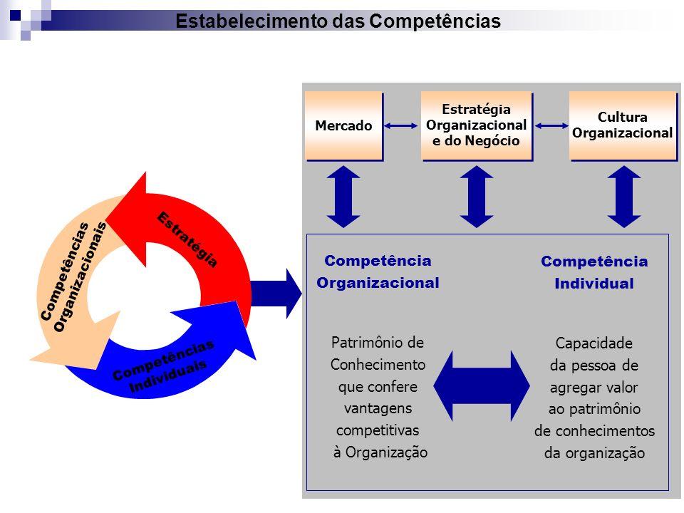 Mercado Estratégia Organizacional e do Negócio Cultura Organizacional Estabelecimento das Competências Competência Organizacional Patrimônio de Conhec