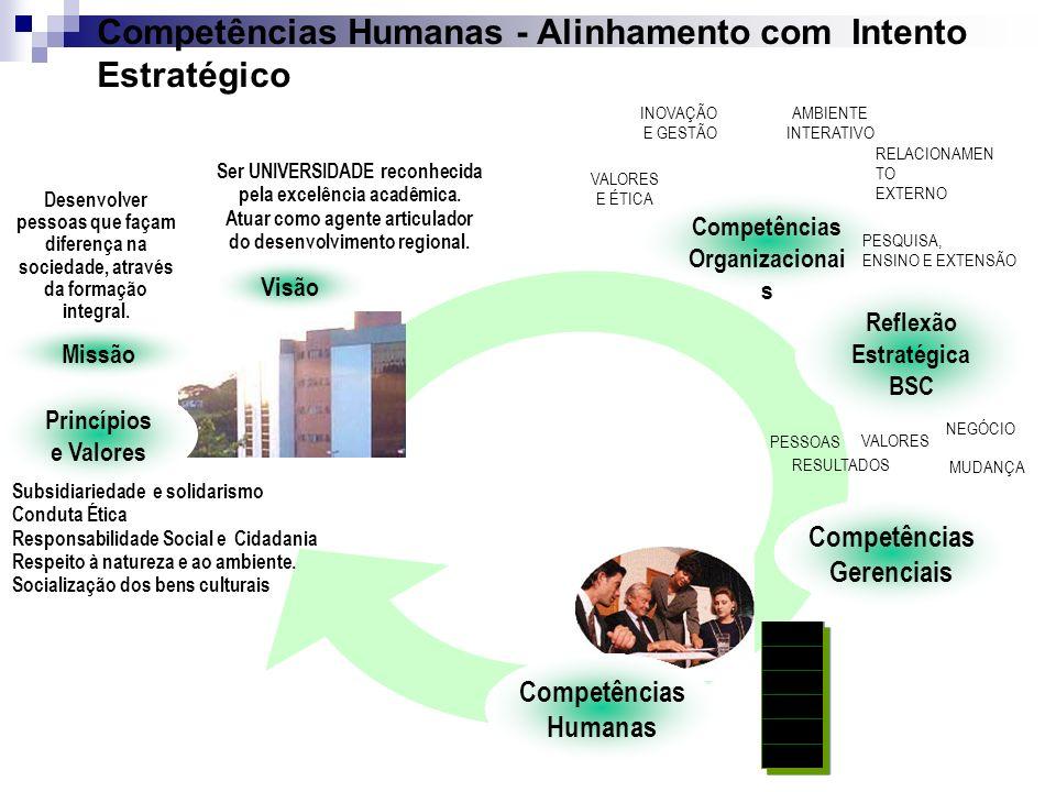 Princípios e Valores Visão Competências Organizacionai s Reflexão Estratégica BSC Missão AMBIENTE INTERATIVO VALORES E ÉTICA INOVAÇÃO E GESTÃO RELACIO