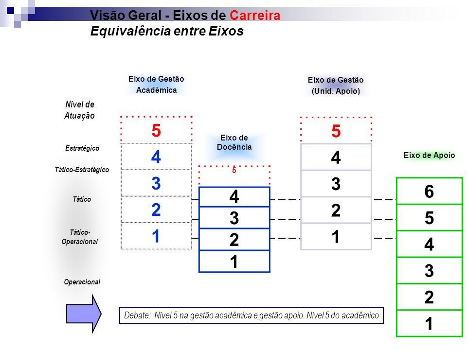 Visão Geral - Eixos de Carreira Equivalência entre Eixos Eixo de Gestão Acadêmica 5 4 3 2 1 Eixo de Apoio 6 5 4 3 2 1 Eixo de Docência 5 4 3 2 1 Estra