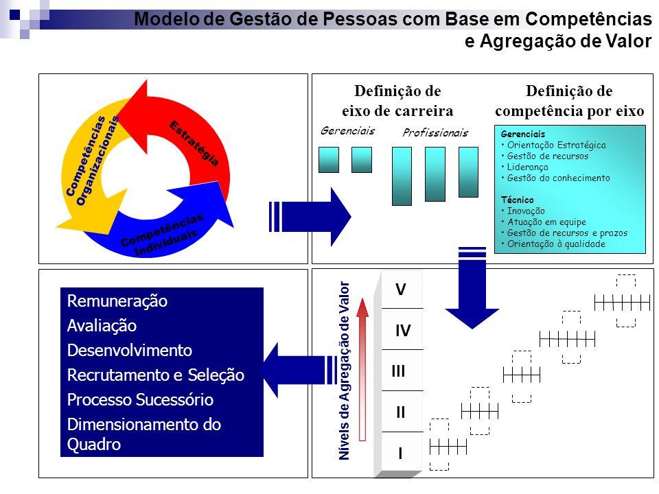 Modelo de Gestão de Pessoas com Base em Competências e Agregação de Valor Estratégia Competências Organizacionais Competências Individuais Remuneração