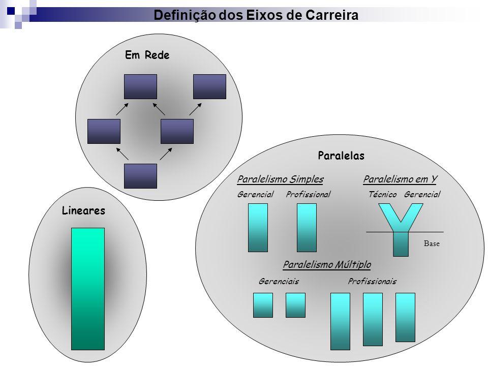 Definição dos Eixos de Carreira Lineares Em Rede Paralelas Paralelismo Simples ProfissionalGerencial Paralelismo Múltiplo GerenciaisProfissionais Para