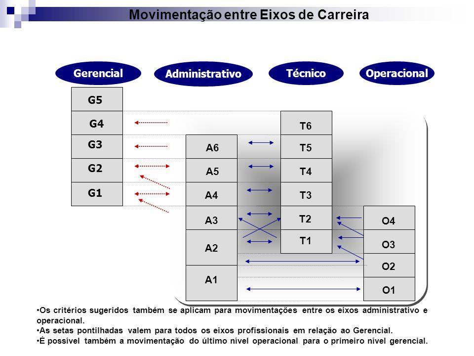 Movimentação entre Eixos de Carreira Operacional Administrativo O2 O3 Técnico O1 Gerencial Os critérios sugeridos também se aplicam para movimentações
