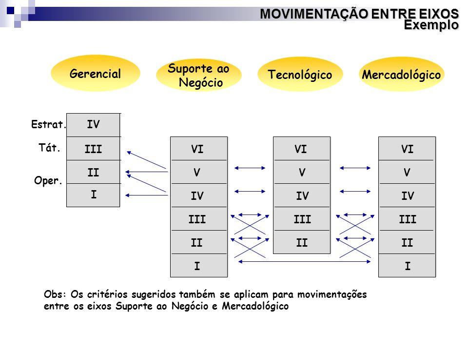 Obs: Os critérios sugeridos também se aplicam para movimentações entre os eixos Suporte ao Negócio e Mercadológico Tecnológico Suporte ao Negócio Gere