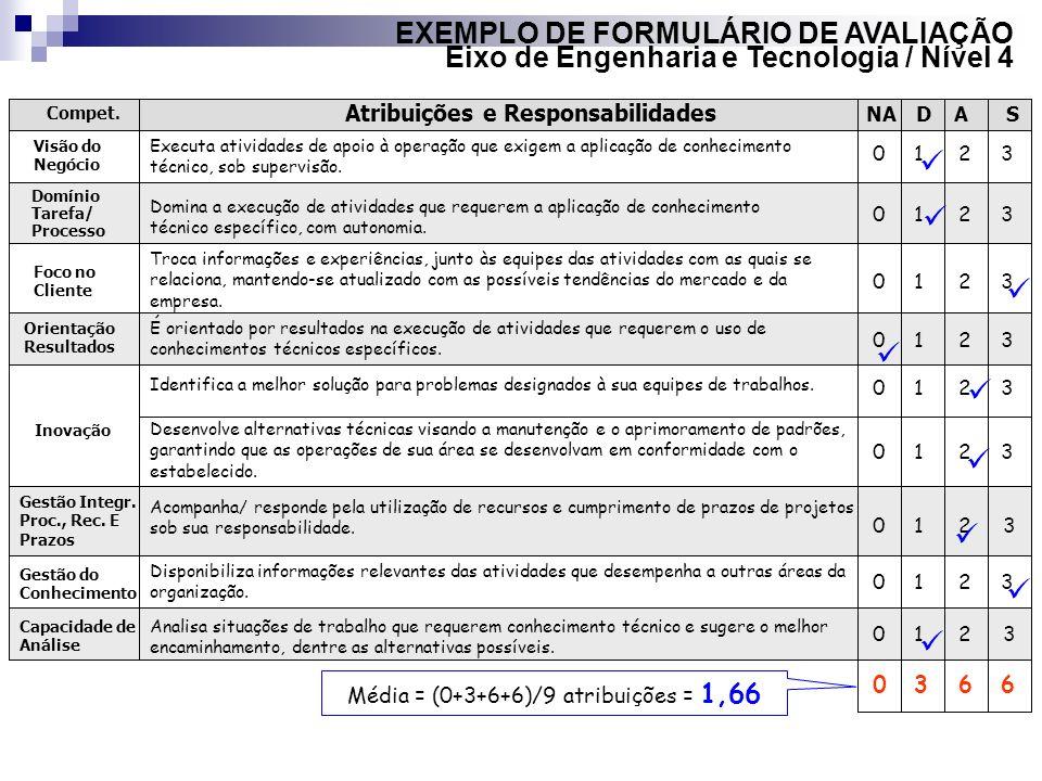 EXEMPLO DE FORMULÁRIO DE AVALIAÇÃO Eixo de Engenharia e Tecnologia / Nível 4 Atribuições e Responsabilidades Compet. NADAS Visão do Negócio Domínio Ta
