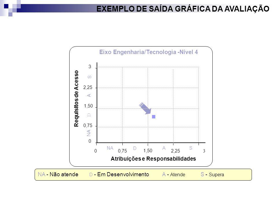 NA - Não atende D - Em Desenvolvimento A - Atende S - Supera 0 0,75 1,50 2,25 3 00,752,25 3 Atribuições e Responsabilidades Requisitos de Acesso A A N