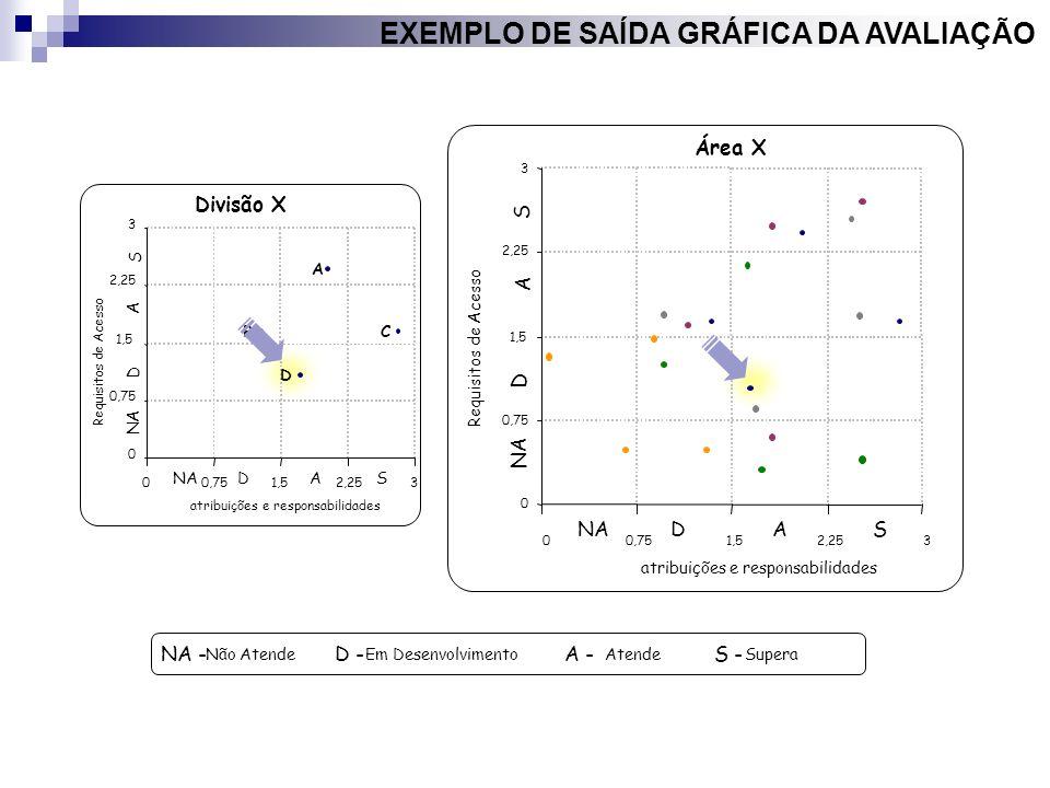 0 0,75 1,5 2,25 3 00,751,52,253 atribuições e responsabilidades Requisitos de Acesso A BC D A A NA D D S S Divisão X 0 0,75 1,5 2,25 3 00,751,52,253 a