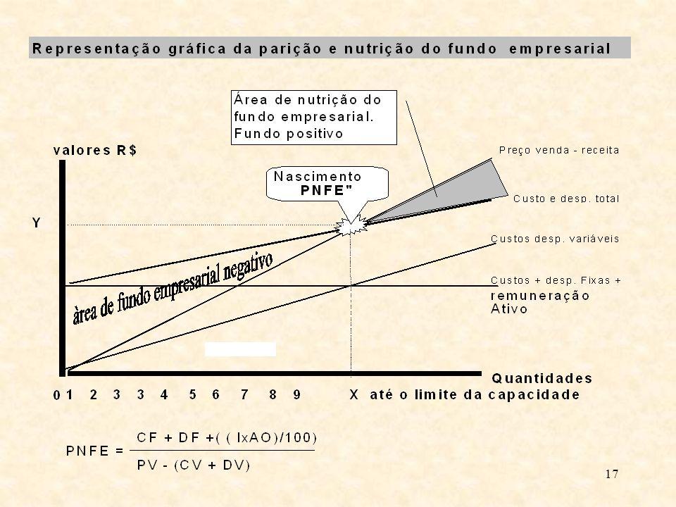 16 MARCA - MODELO DE UTILIDADE DESENHO INDUSTRIAL PONTO REDE DE DISTRIBUIÇÃO CLIENTES RECURSOS HUMANOS INVESTIMENTOS TRI
