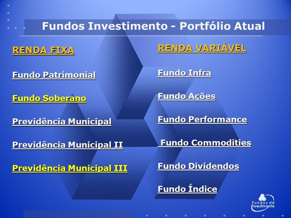 Fundos Investimento - Portfólio Atual RENDA FIXA Fundo Patrimonial Fundo Soberano Previdência Municipal Previdência Municipal II Previdência Municipal