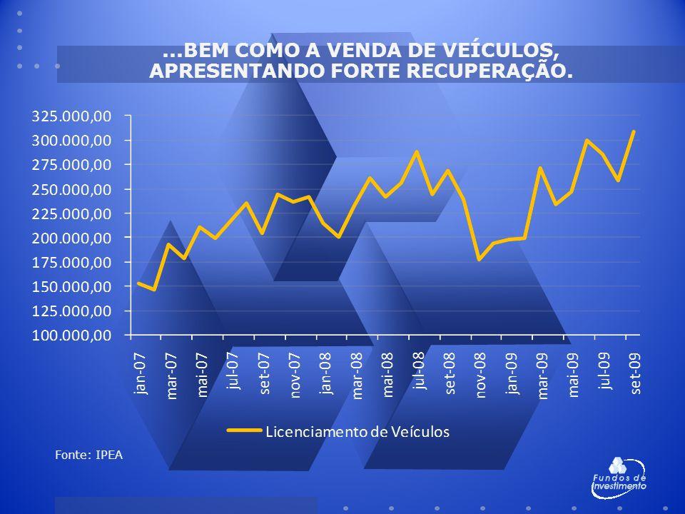 ...BEM COMO A VENDA DE VEÍCULOS, APRESENTANDO FORTE RECUPERAÇÃO. Fonte: IPEA