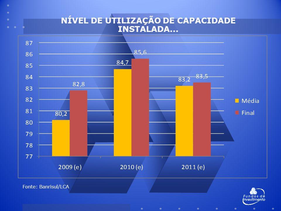 NÍVEL DE UTILIZAÇÃO DE CAPACIDADE INSTALADA... Fonte: Banrisul/LCA