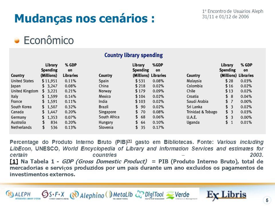 Introdução 5 Mudanças nos cenários : Econômico Percentage do Produto Interno Bruto (PIB) [1] gasto em Bibliotecas. Fonte: Various including LibEcon, U