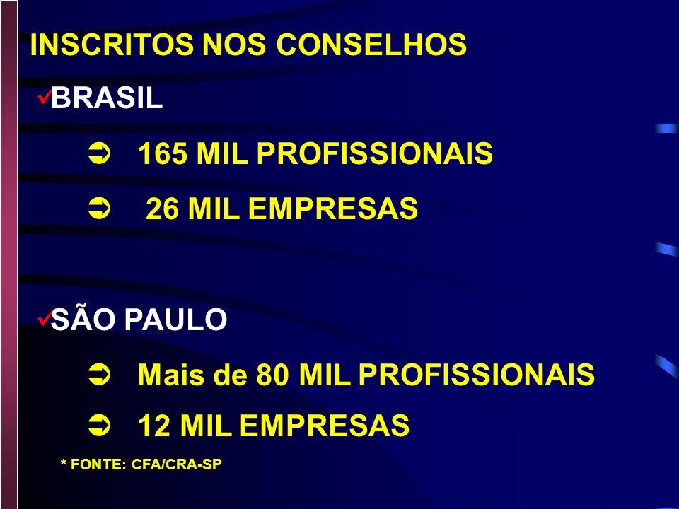 Administração de Empresas e suas Habilitações (Administrador Profissional) Administração Pública (Administrador Público) GRADUAÇÕES EM ADMINISTRAÇÃO