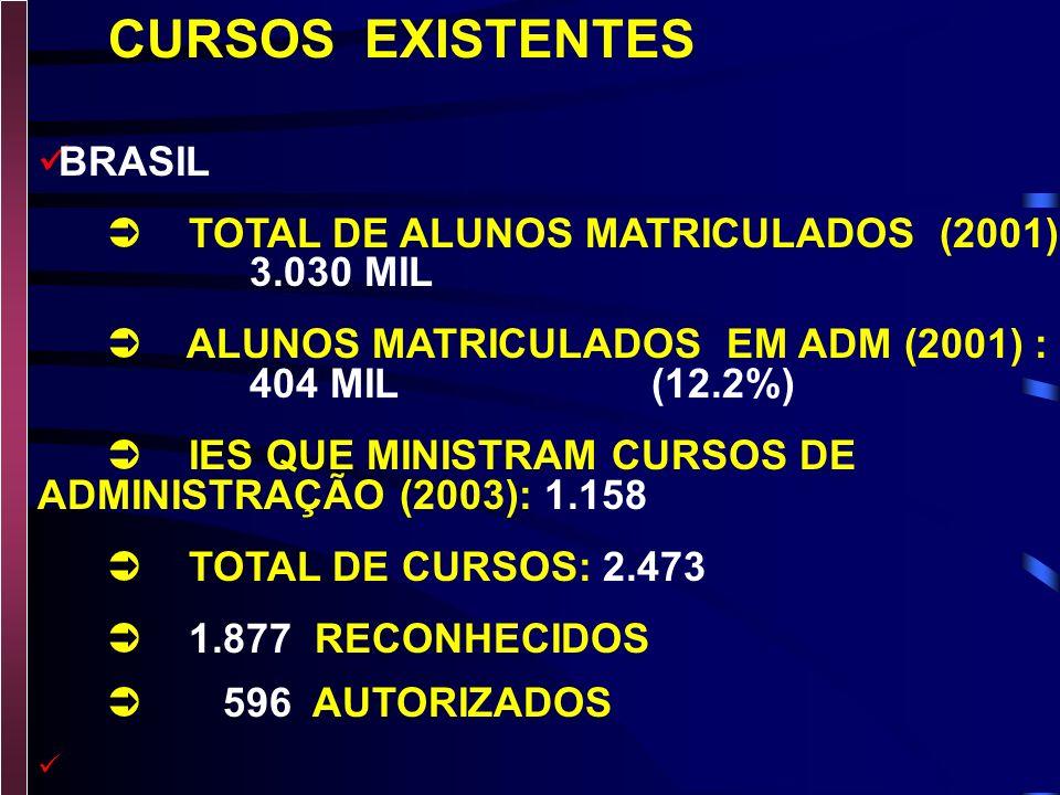 INSCRITOS NOS CONSELHOS BRASIL 165 MIL PROFISSIONAIS 26 MIL EMPRESAS SÃO PAULO Mais de 80 MIL PROFISSIONAIS 12 MIL EMPRESAS * FONTE: CFA/CRA-SP