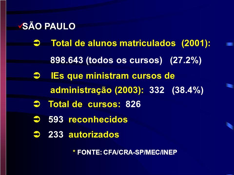 CURSOS EXISTENTES BRASIL TOTAL DE ALUNOS MATRICULADOS (2001): 3.030 MIL ALUNOS MATRICULADOS EM ADM (2001) : 404 MIL (12.2%) IES QUE MINISTRAM CURSOS DE ADMINISTRAÇÃO (2003): 1.158 TOTAL DE CURSOS: 2.473 1.877 RECONHECIDOS 596 AUTORIZADOS