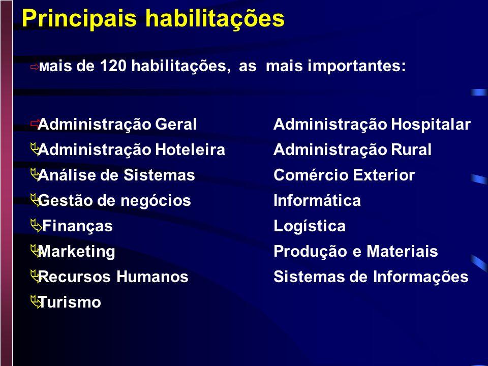 SÃO PAULO Total de alunos matriculados (2001): 898.643 (todos os cursos) (27.2%) IEs que ministram cursos de administração (2003): 332 (38.4%) Total de cursos: 826 593 reconhecidos 233 autorizados * FONTE: CFA/CRA-SP/MEC/INEP