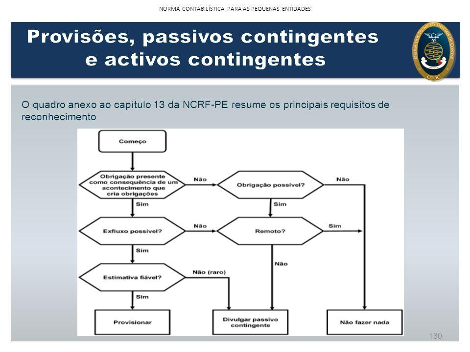 O quadro anexo ao capítulo 13 da NCRF-PE resume os principais requisitos de reconhecimento 130 NORMA CONTABILÍSTICA PARA AS PEQUENAS ENTIDADES