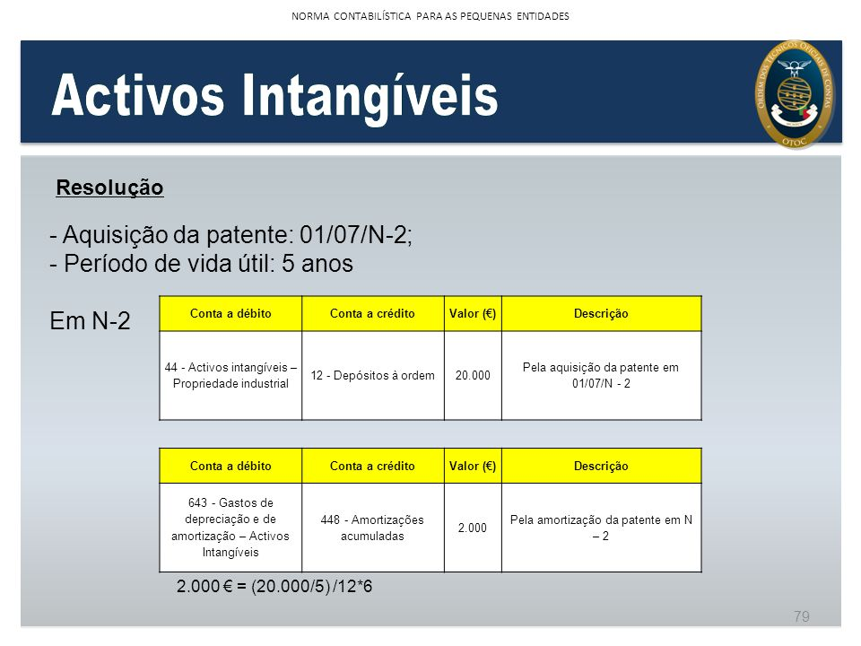 Resolução - Aquisição da patente: 01/07/N-2; - Período de vida útil: 5 anos Em N-2 Conta a débitoConta a créditoValor ()Descrição 44 - Activos intangí