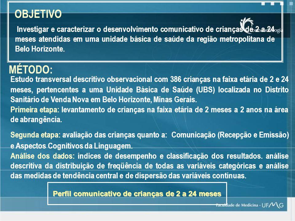 OBJETIVO Investigar e caracterizar o desenvolvimento comunicativo de crianças de 2 a 24 meses atendidas em uma unidade básica de saúde da região metro