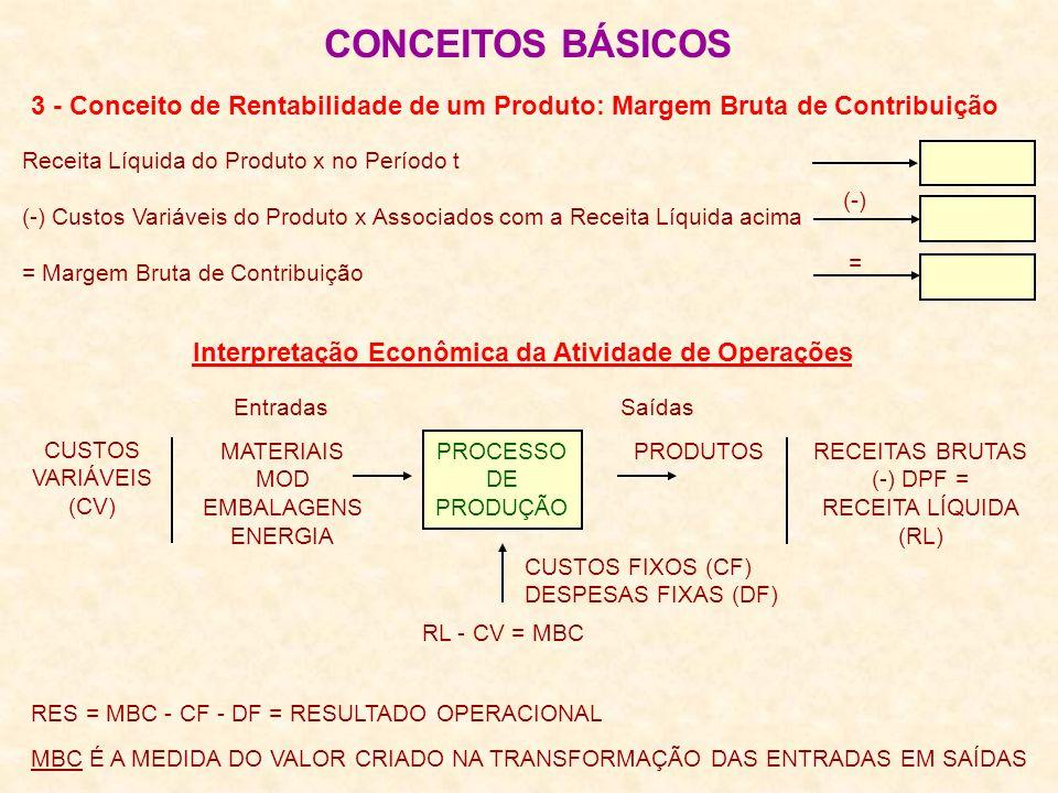 PROCESSO DE PRODUÇÃO 3 - Conceito de Rentabilidade de um Produto: Margem Bruta de Contribuição CONCEITOS BÁSICOS Receita Líquida do Produto x no Período t (-) Custos Variáveis do Produto x Associados com a Receita Líquida acima = Margem Bruta de Contribuição Interpretação Econômica da Atividade de Operações RES = MBC - CF - DF = RESULTADO OPERACIONAL MBC É A MEDIDA DO VALOR CRIADO NA TRANSFORMAÇÃO DAS ENTRADAS EM SAÍDAS CUSTOS VARIÁVEIS (CV) MATERIAIS MOD EMBALAGENS ENERGIA PRODUTOSRECEITAS BRUTAS (-) DPF = RECEITA LÍQUIDA (RL) EntradasSaídas RL - CV = MBC CUSTOS FIXOS (CF) DESPESAS FIXAS (DF) (-) =