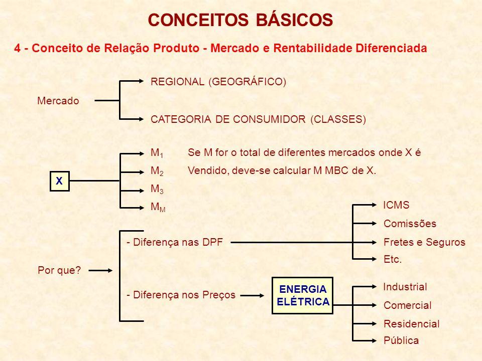 4 - Conceito de Relação Produto - Mercado e Rentabilidade Diferenciada CONCEITOS BÁSICOS Mercado REGIONAL (GEOGRÁFICO) CATEGORIA DE CONSUMIDOR (CLASSES) X M 1 Se M for o total de diferentes mercados onde X é M 2 Vendido, deve-se calcular M MBC de X.