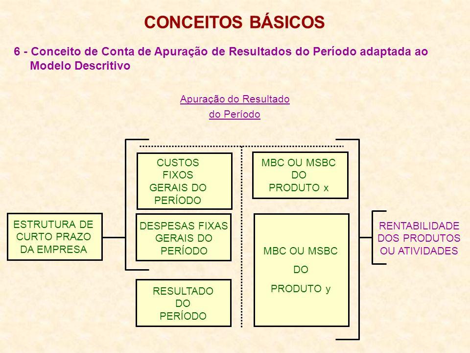 6 - Conceito de Conta de Apuração de Resultados do Período adaptada ao Modelo Descritivo CONCEITOS BÁSICOS ESTRUTURA DE CURTO PRAZO DA EMPRESA Apuração do Resultado do Período RENTABILIDADE DOS PRODUTOS OU ATIVIDADES CUSTOS FIXOS GERAIS DO PERÍODO MBC OU MSBC DO PRODUTO x MBC OU MSBC DO PRODUTO y DESPESAS FIXAS GERAIS DO PERÍODO RESULTADO DO PERÍODO