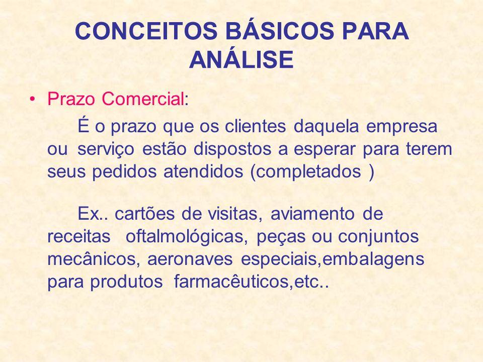 CONCEITOS BÁSICOS PARA ANÁLISE Prazo Comercial: É o prazo que os clientes daquela empresa ou serviço estão dispostos a esperar para terem seus pedidos atendidos (completados ) Ex..