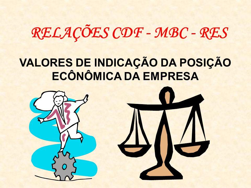 RELAÇÕES CDF - MBC - RES VALORES DE INDICAÇÃO DA POSIÇÃO ECÔNÔMICA DA EMPRESA