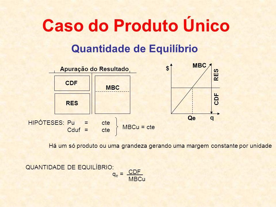 Caso do Produto Único Quantidade de Equilíbrio Apuração do Resultado CDF MBC RES MBC CDF RES $ Qe q HIPÓTESES: Pu=cte Cduf=cte MBCu = cte Há um só produto ou uma grandeza gerando uma margem constante por unidade QUANTIDADE DE EQUILÍBRIO: q e = CDF MBCu