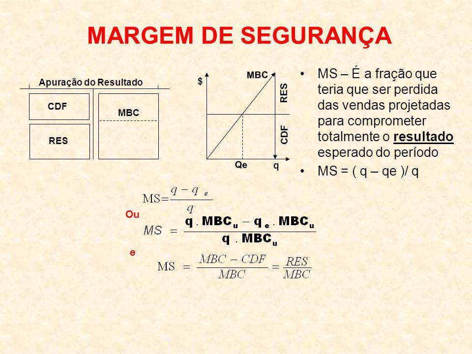 MARGEM DE SEGURANÇA Apuração do Resultado CDF MBC RES MBC CDF RES $ Qe q MS – É a fração que teria que ser perdida das vendas projetadas para comprometer totalmente o resultado esperado do período MS = ( q – qe )/ q Ou e