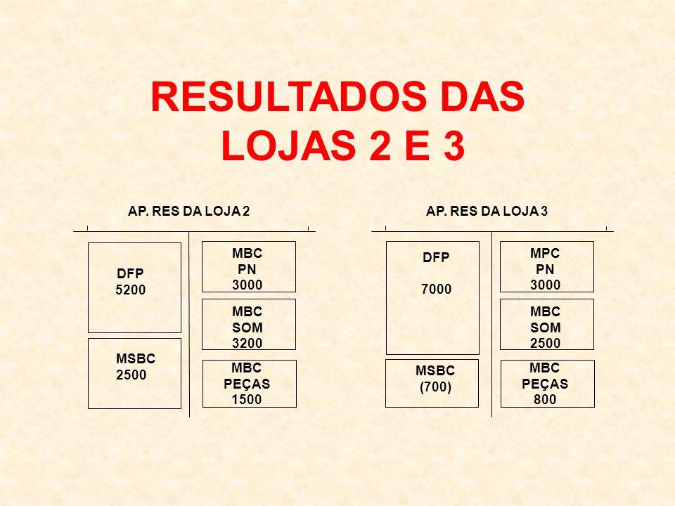 AP.RES DA LOJA 2 DFP 5200 MBC PN 3000 MSBC 2500 MBC SOM 3200 MBC PEÇAS 1500 AP.