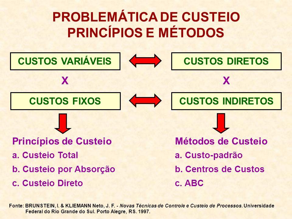 PROBLEMÁTICA DE CUSTEIO PRINCÍPIOS E MÉTODOS CUSTOS VARIÁVEISCUSTOS DIRETOS Princípios de CusteioMétodos de Custeio a.