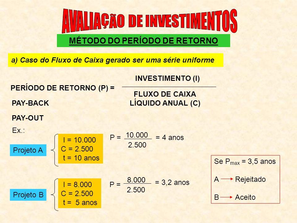 MÉTODO DO PERÍODO DE RETORNO a) Caso do Fluxo de Caixa gerado ser uma série uniforme PERÍODO DE RETORNO (P) = INVESTIMENTO (I) FLUXO DE CAIXA LÍQUIDO ANUAL (C) PAY-BACK PAY-OUT Ex.: Projeto A I = 10.000 C = 2.500 t = 10 anos Projeto B I = 8.000 C = 2.500 t = 5 anos P = 10.000 2.500 = 4 anos P = 8.000 2.500 = 3,2 anos Se P max = 3,5 anos A Rejeitado B Aceito