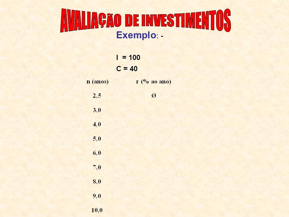Exemplo : - I = 100 C = 40