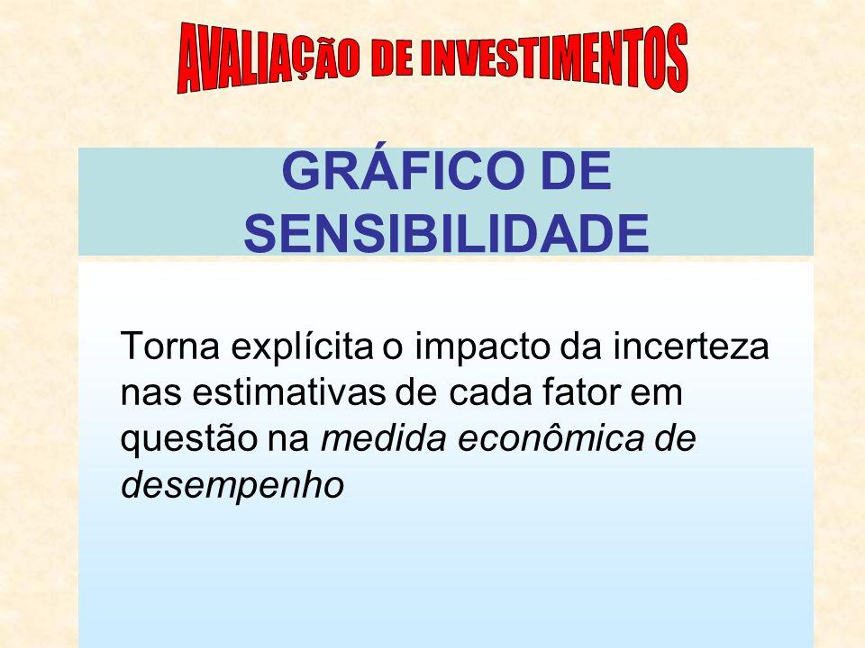 GRÁFICO DE SENSIBILIDADE Torna explícita o impacto da incerteza nas estimativas de cada fator em questão na medida econômica de desempenho