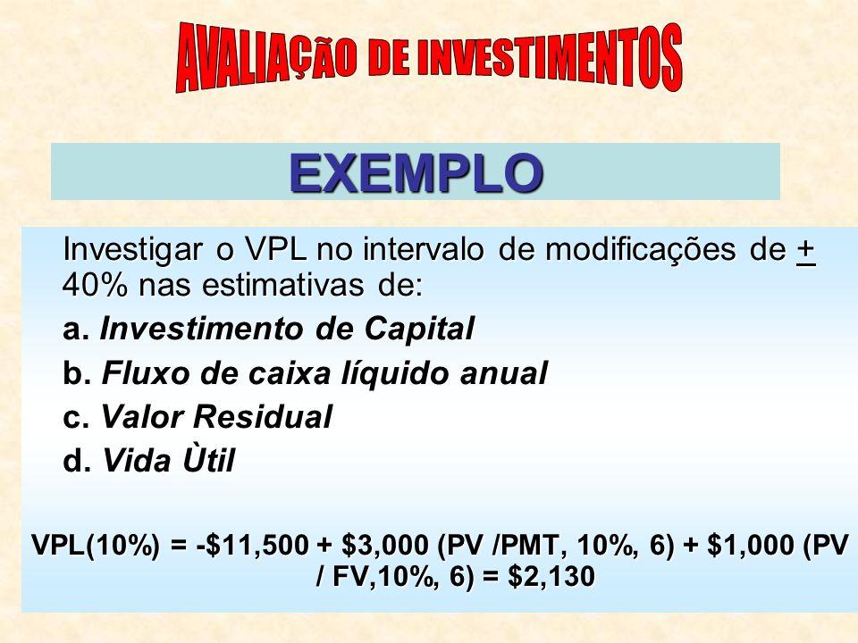 EXEMPLO Investigar o VPL no intervalo de modificações de + 40% nas estimativas de: a.