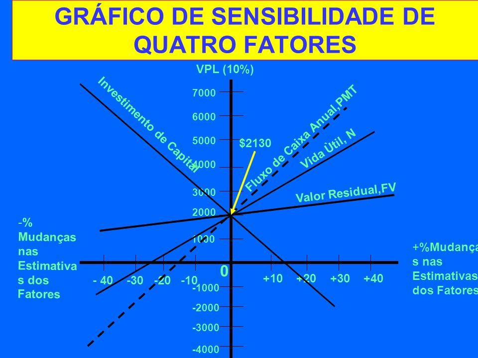 GRÁFICO DE SENSIBILIDADE DE QUATRO FATORES -% Mudanças nas Estimativa s dos Fatores +%Mudança s nas Estimativas dos Fatores VPL (10%) - 40 -30 -20 -10 +10 +20 +30 +40 0 -1000 -2000 -3000 -4000 1000 3000 4000 5000 6000 7000 $2130 Fluxo de Caixa Anual,PMT Vida Ùtil, N Valor Residual,FV Investimento de Capital 2000