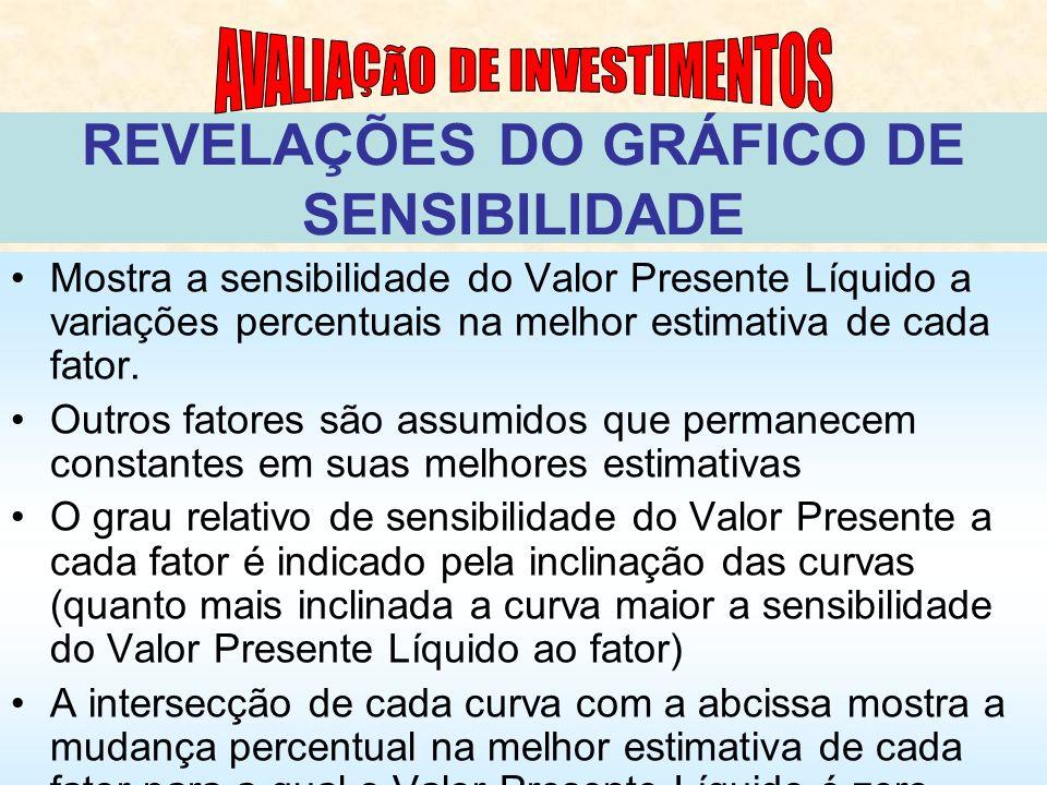 REVELAÇÕES DO GRÁFICO DE SENSIBILIDADE Mostra a sensibilidade do Valor Presente Líquido a variações percentuais na melhor estimativa de cada fator.
